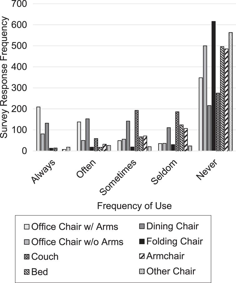 Frequency of use for each chair type.