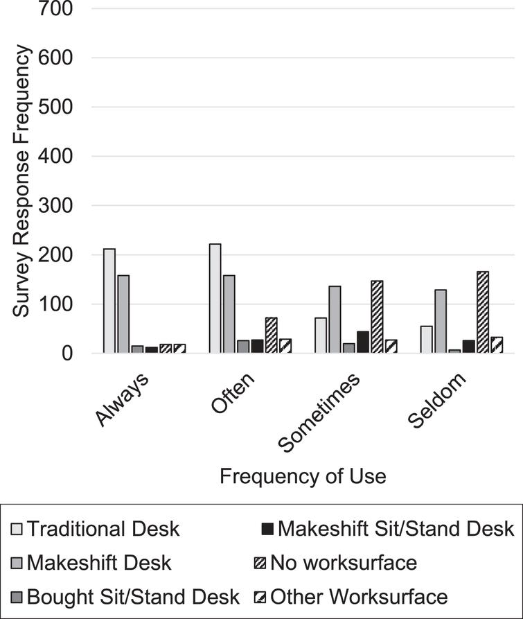 Frequency of use for each workstation type.