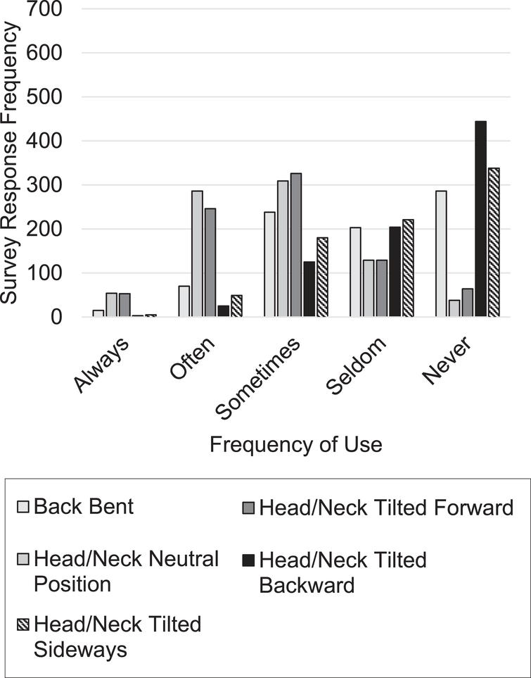 Frequency of time spent in a poor body posture for back and head/neck.