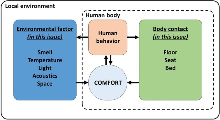 A model positioning the papers of this special issue: Some are focused on the environment, some on an artefact touching the human body and some on behavior. Other factors and contact types are important but not included in this special issue.