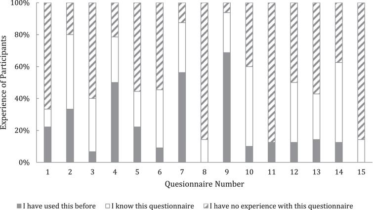 Experience of participants in using the questionnaires.