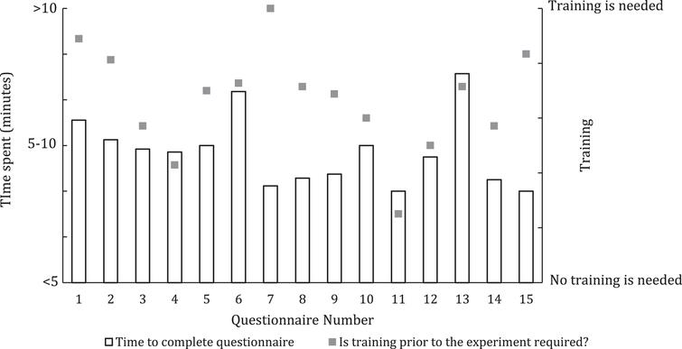Individual evaluation of questionnaires regarding needed time and training.