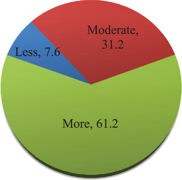 Levels of participants'knowledge of COVID-19.