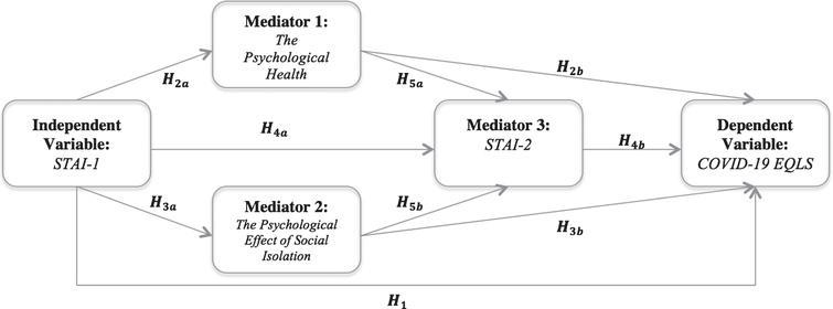 Hypothesized model.