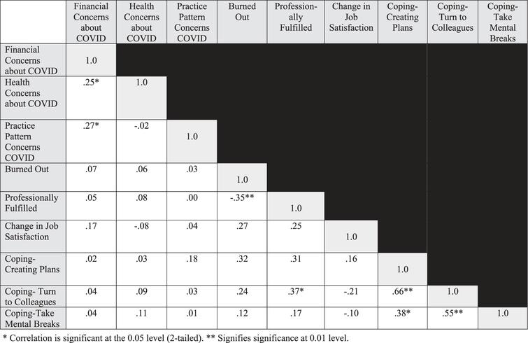 Correlation matrix of associations for fulfillment index, coping measures, concerns about COVID-19 and job satisfaction changes. *Correlation is significant at the 0.05 level (2-tailed). **Signifies significance at 0.01 level.