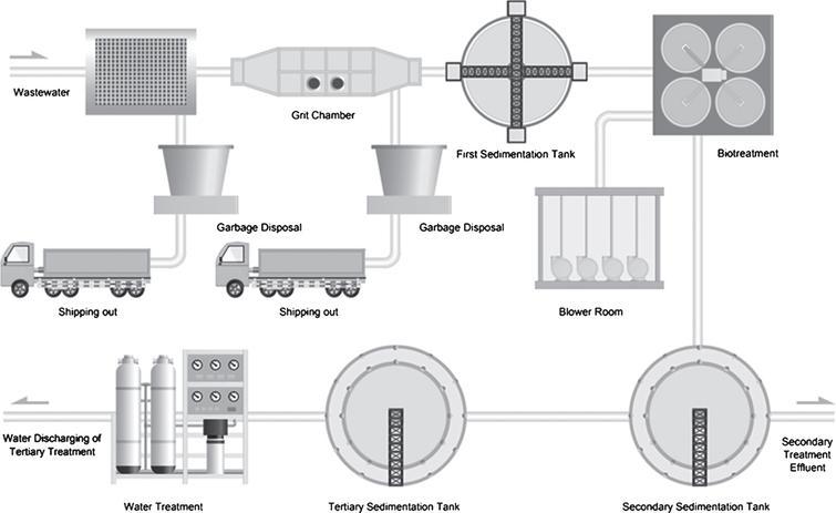 Conventional wastewater plant circuit (scheme from Edraw Max, Edrawsoftã).