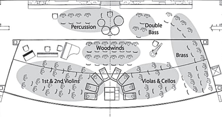 """Conventional layout for an orchestra. (Reprinted from the International Journal of Industrial Ergonomics, Vol 43(6), """"Noise exposure and hearing loss in classical orchestra musicians"""" by F. Russo, A. Behar, M. Chasin, S. Mosher. Copyright (2013) with permission from Elsevier [18])."""