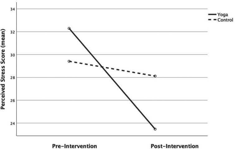 Mean PSS scores. Pre-and post-intervention.
