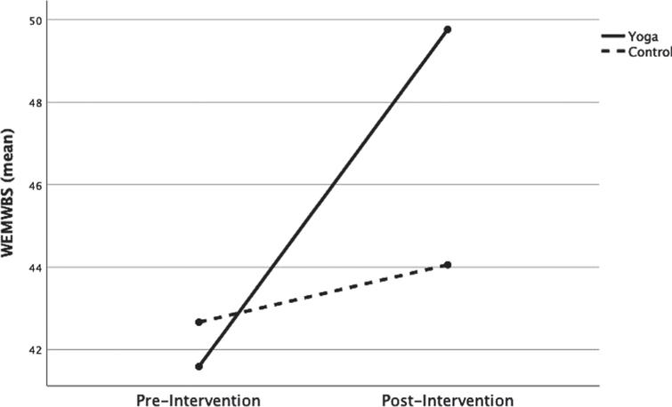 Mean WEMWBS scores. Pre-and post-intervention.