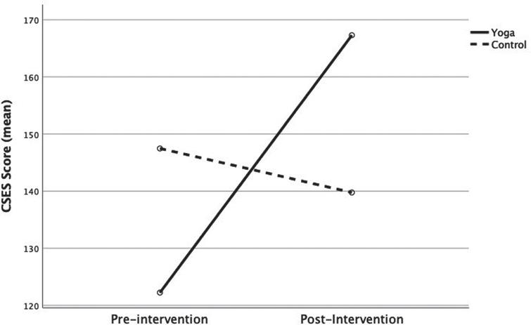 Mean CSES scores. Pre-and post-intervention.