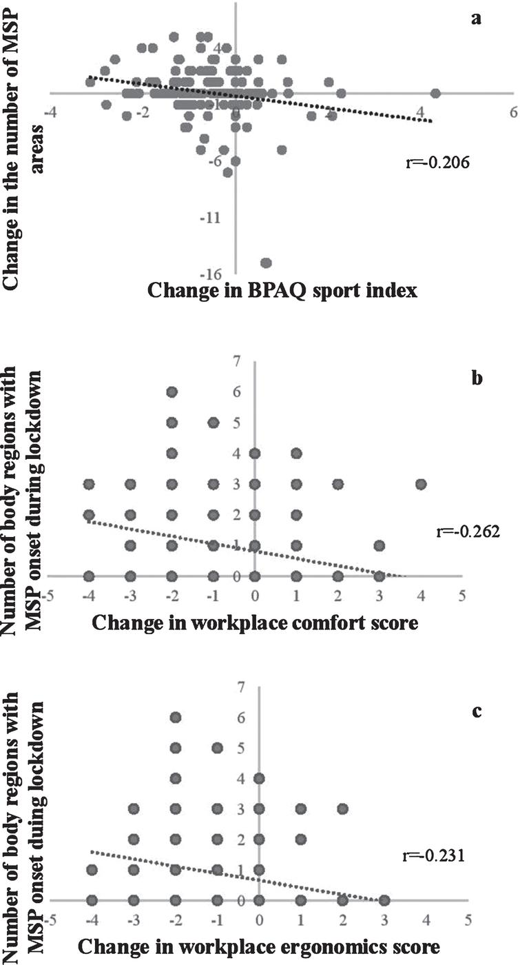 Correlations between the change in self-reported sport-related physical activity and the change in the number of body regions with musculoskeletal pain, between the change in workplace comfort and ergonomics scores and musculoskeletal pain onset during the lockdown. (n=161). Legend: MSP –musculoskeletal pain. BPAQ –Baecke Physical Activity Questionnaire.