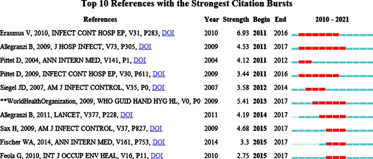 Top 10 references with the strongest citation bursts.