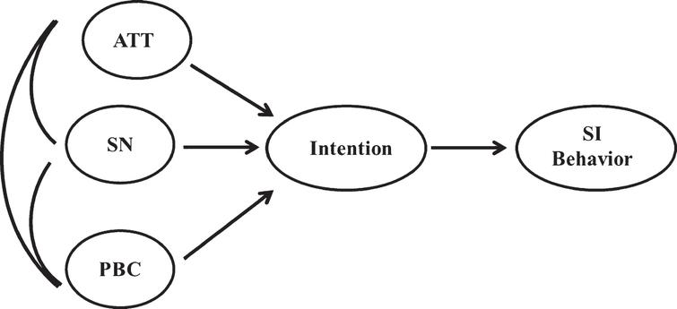 Theoretical model of individuals' willingness to self-isolate based on the theory of planned behavior.