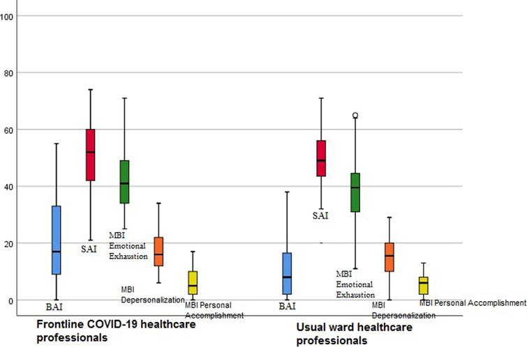 Burnout and anxiety level of frontline COVID-19 healthcare professionals and those who worked on the usual wards.