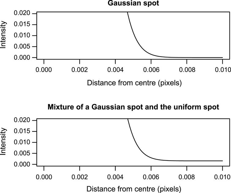 Tails from a single Gaussian spot (top) and the mixture of a Gaussian spot and the uniform spot (bottom). The heavier tails from the mixture can only be seen by magnifying the tail.