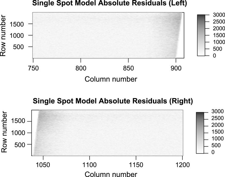 Absolute residuals of the single Gaussian spot model, as indicated by Equation(2). Absolute residuals are plotted so that larger residuals stand out.The residuals in close proximity to the cylinder found in columns 870-910 and 1040-1080 are high in absolute value compared to the rest of the image, thus the fit is poor.