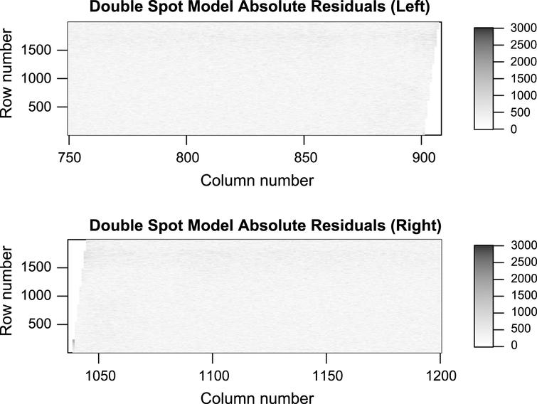Absolute residuals of the mixture model. The residuals resemble white noise, so the model is adequate at explaining the data.