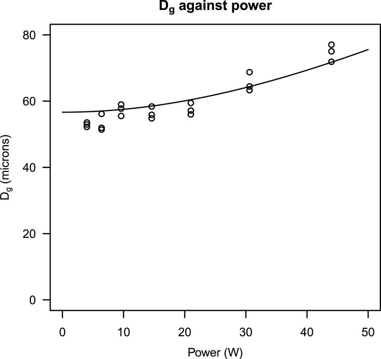 Plot of Dg against power. The curve shows the expected unsharpness, as detailed in Equation5.