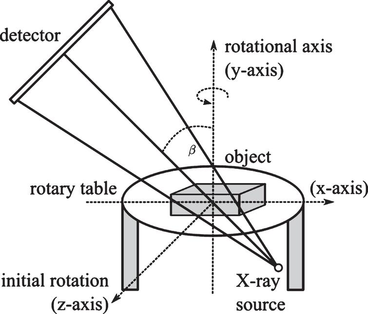 CLARA scanner set up. X-ray source and detector are initially rotated by a fixed angle around a horizontal axis (z-axis in the image). The specimen is then rotated incrementally around the vertical y-axis to acquire projections from different viewing positions. Image adapted from [7].