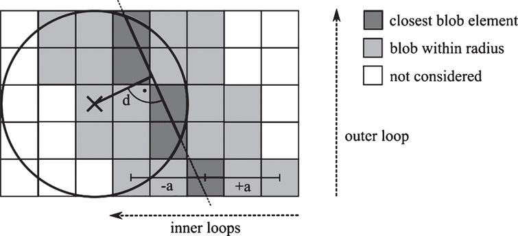 Forward projection algorithm including slice stepping using blobs. For each pixel in the projection image the line integral of a line through this pixel is computed using nested loops. The outer loop iterates slices in the primary line direction. For each slice, the blob closest to the line is determined and all blobs within radius a are iterated. For each blob, the line integral is determined by means of a lookup dependent on the distance d between blob center and line.