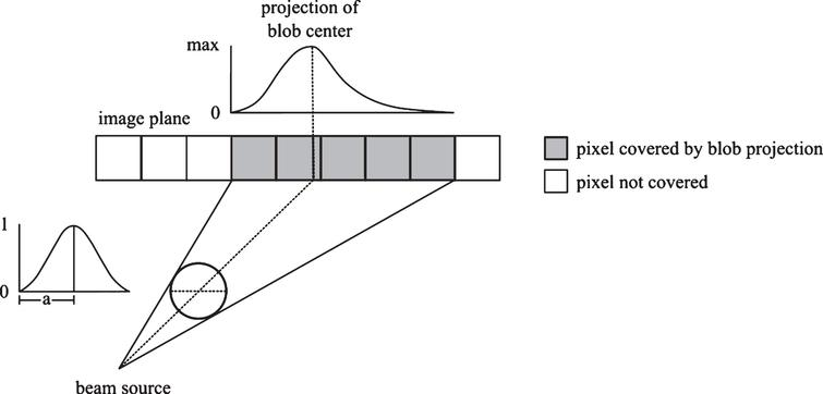 Geometry of the back projection operation. The parallel projection of a three dimensional blob onto a two dimensional grid is a blob with the same radius as the original blob. However, a perspective projection can cover an area on the image plane much larger than the blob itself and is not symmetric in general.