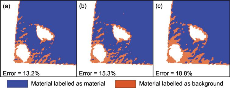 (a) Otsu result, (b) ICM initialization, (c) ICM converges for CT image shown in Fig. 12(a). Error in each case is evaluated as a percentage of incorrectly labelled material pixels in all material pixels. Note that both Otsu and MRF were applied on the whole image and a cropped section is shown here.