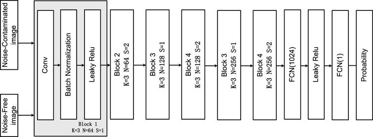 The structure of the discriminator network.