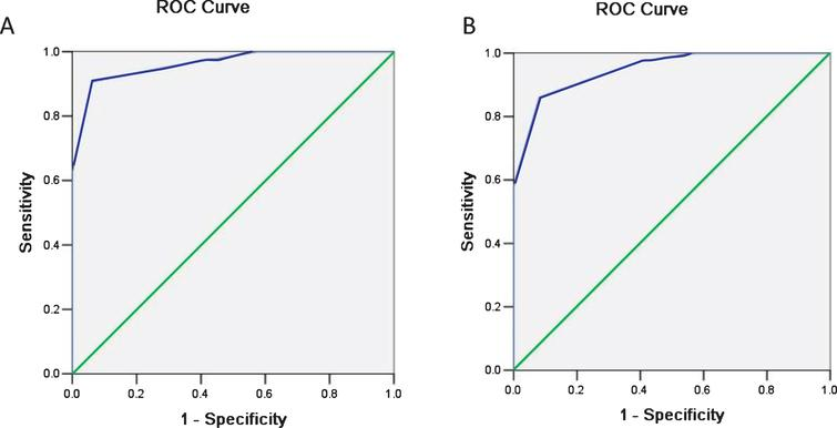 Receiver operating characteristic (ROC) curve was plotted and the area under the curve (AUC) was calculated. The corresponding AUC values for two radiologists (A and B) are 0.96 [95% confidence interval (CI): 0.92, 0.99] and 0.94 [95% CI: 0.90, 0.98], respectively.