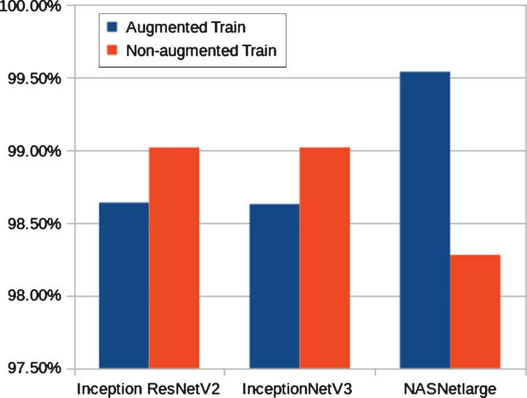 Test accuracy of InceptionNetV3, InceptionResNetV2 and, NASNetLarge on COVID-19 dataset with and without data augmentation.