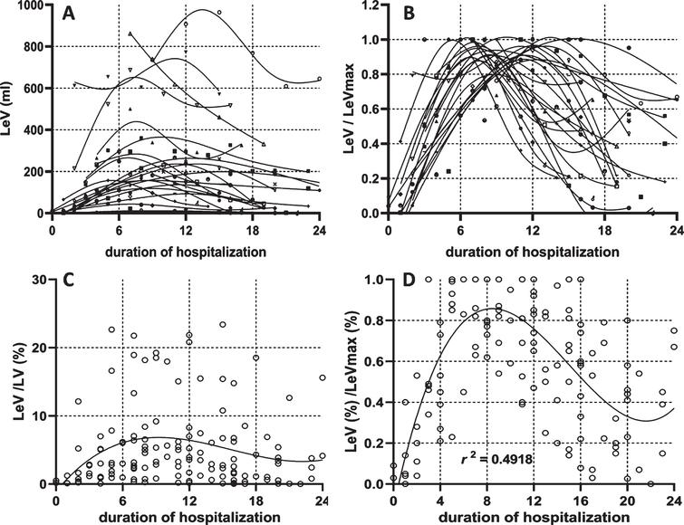 Dynamic changes of the lesion volume. The dynamic changes of lesion volume in each patient (4-A) was plotted with a specific symbol according to the scan timing within the whole course. The lesion volume was divided by its maximal value among the entire duration (4-B). The dynamic changes of lesion percentage in general patients were plotted in Fig. 4-C according to the scan time during the whole course. The lesion percentage was standardized by its maximal value in the entire duration (4-D).