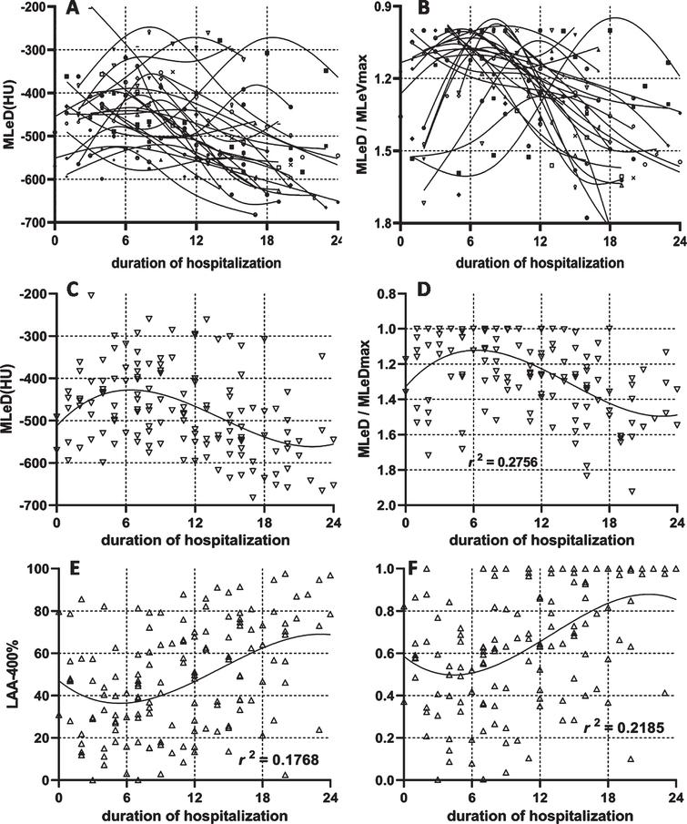 The dynamic changes of lesion density. The dynamic changes of lesion density for each patient (5-A) and standardized lesion density by its maximal value in the entire duration (5-B). The dynamic changes of lesion density in general patients (5-C) and standardized lesion density by its maximal value in the entire duration (5-D) were displayed. The dynamic changes in the percentage of lesion density was lower than – 400HU (5-E) and its standardized value (5-F) was presented.