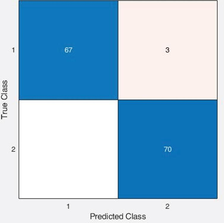 Confusion Matrix of Quadratic SVM classifier with LBP features using X-ray images.