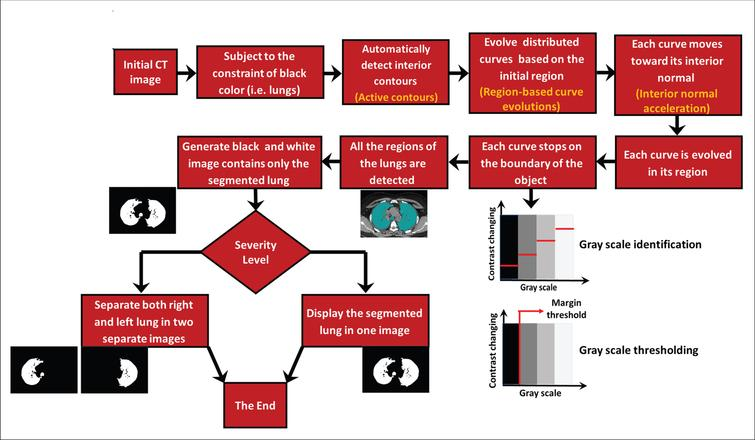 The proposed methodology for detecting SARS-CoV-2 in human lungs.
