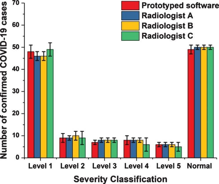 Comparisons between the output of the proposed prototyped software and the views of three radiologists.