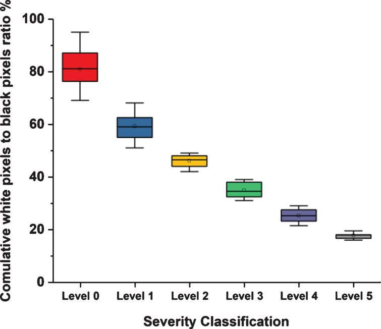 The box plot for the degree of severity based on the average ratio of white to black pixels in the segmented image for each level of disease severity.