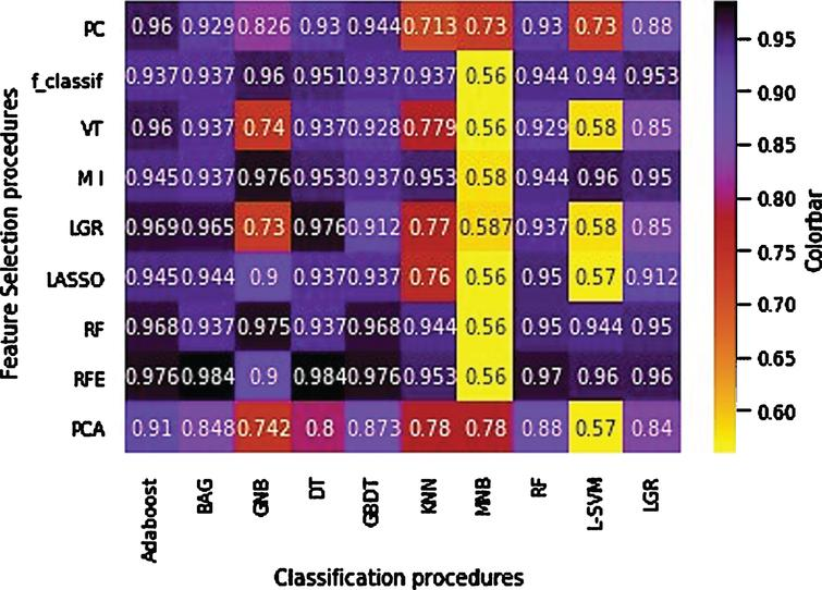 Accuracy heatmap of the feature selection and feature classification procedures.