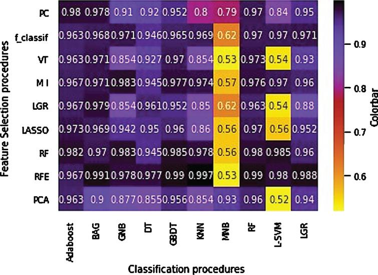 AUC heatmap of the feature selection and feature classification procedures.